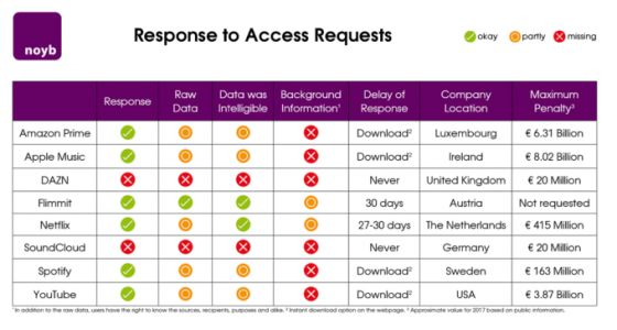 Privacy campaigner Schrems slaps Amazon, Apple, Netflix, others with GDPR data access complaints