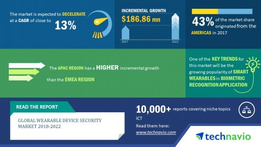 Global Wearable Device Security Market To Lose Momentum By 2022