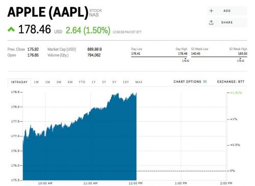 Apple is rallying after announcing a monthly subscription service for news