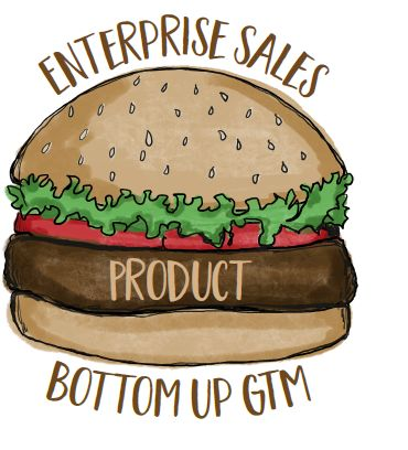 The hamburger model is a winning go-to-market strategy