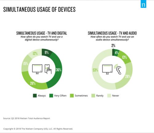 Nielsen: the second screen is booming as 45% often or always use devices while watching TV