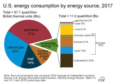 Alternative Energy and the War of the Currents
